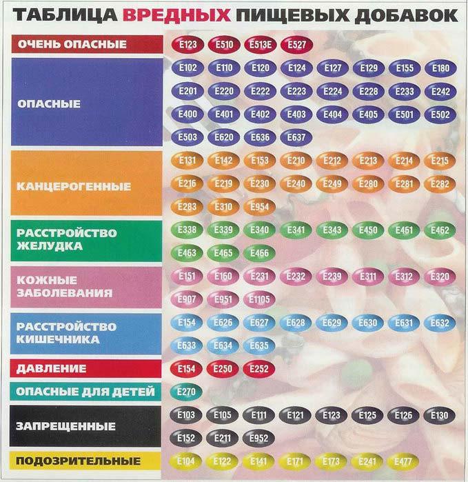 Таблица Е-добавок